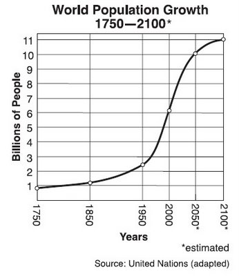 World Population - Population of the Earth